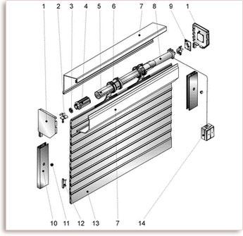 Комплектация защитных роллет с электроприводом